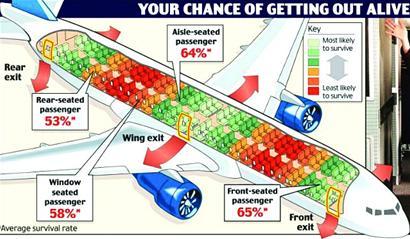飞机后部座位更安全?